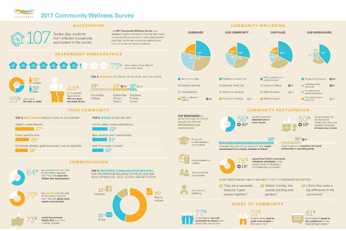 Golden Bay Wellness Survey